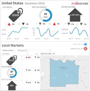 Wichita Falls Real Estate Trends