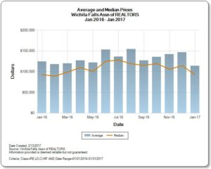 Average and Median Home prices for last 12 months