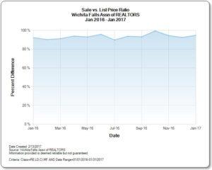 Sales price to list price ratio Feb 2017