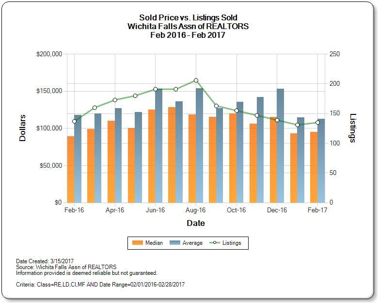 Sold Price vs. Listings Sold