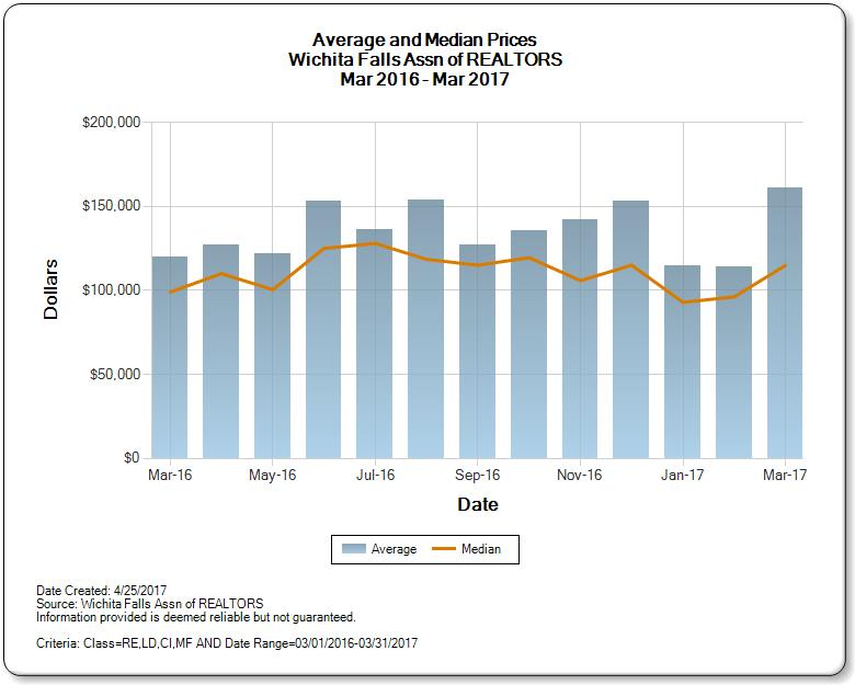 Average and Median Price Trends Wichita Falls Homes for Sale