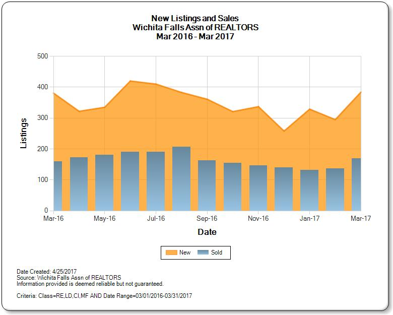 Graph of New Listings to Sales