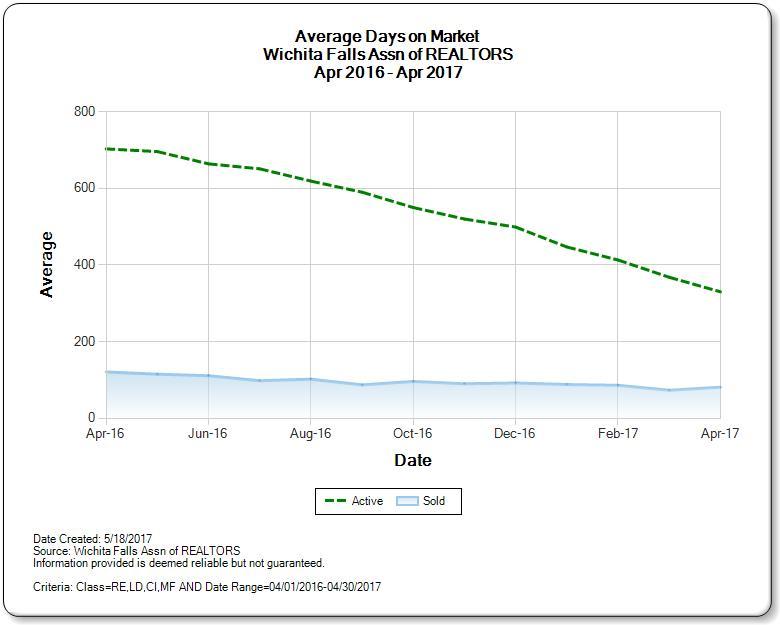 Average Days on Market Wichita Falls Real Estate Market