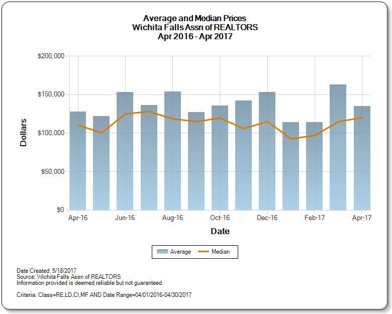 Average vs. Median Price for Wichita Falls Real Estate Market April 2016 - April 2017