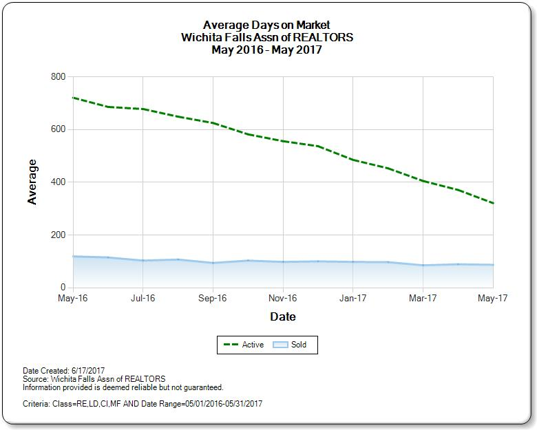 Wichita Falls Real Estate Average Days on Market
