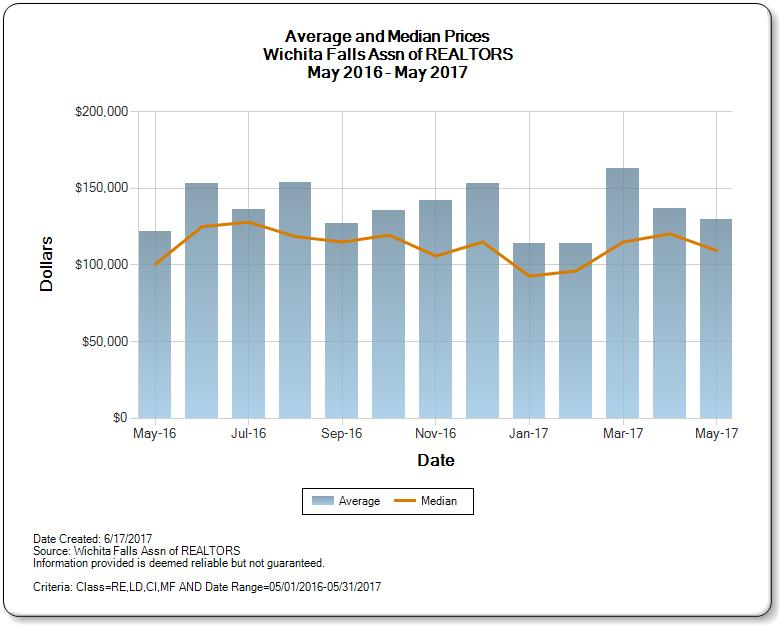 Average and Median Prices Wichita Falls Real Estate