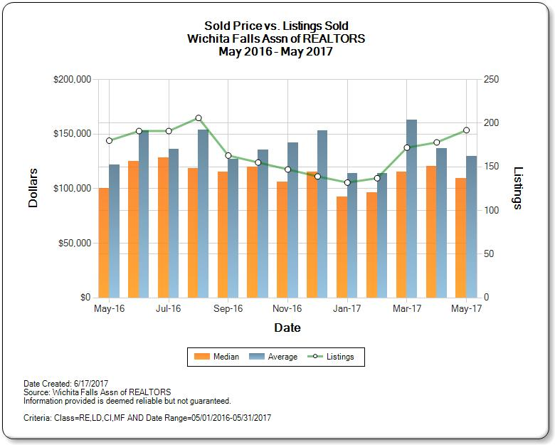 Wichita Falls Real Estate Market Sold vs. Listing Price