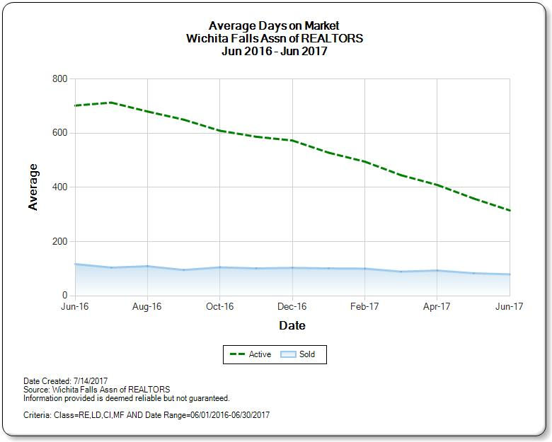 Average Days on Market for Wichita Falls Real Estate Market June 2017