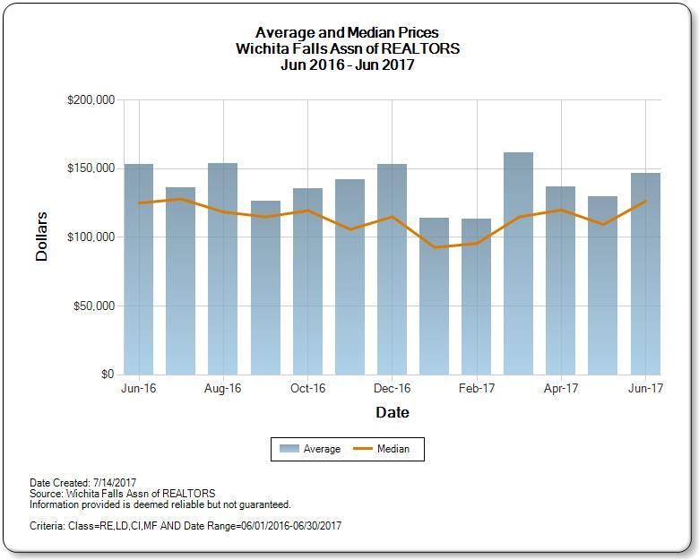 Graph of Wichita Falls Real Estate Market