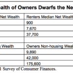 Chart 5 Wealth Affects of Home Ownershiip