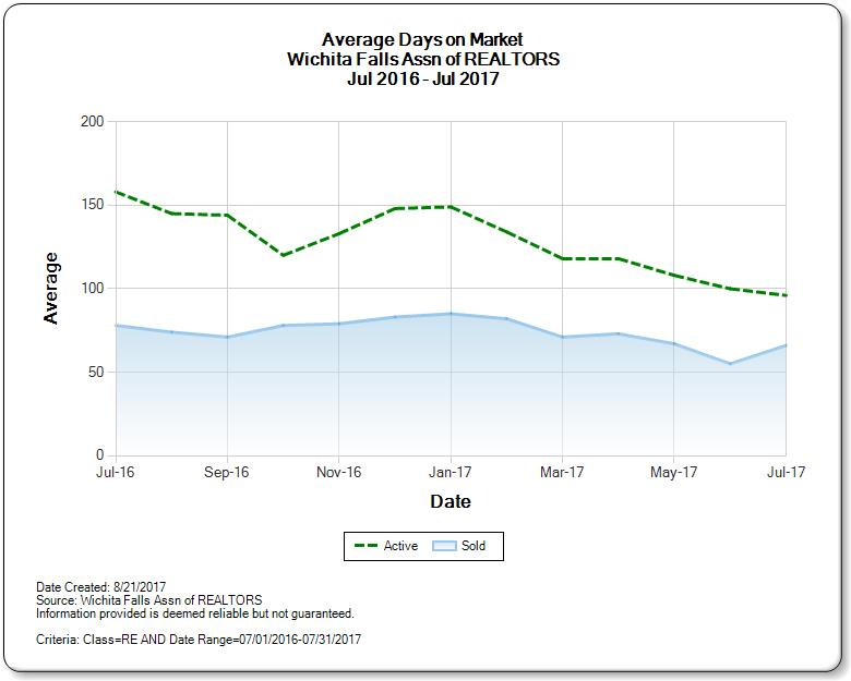 Graph of Wichita Falls real estate market average days on market Jul 2016-2017