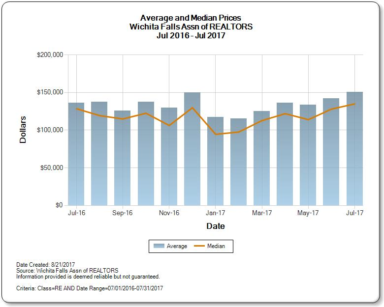 Graph of Wichita Falls real estate market average and median price for July 2017