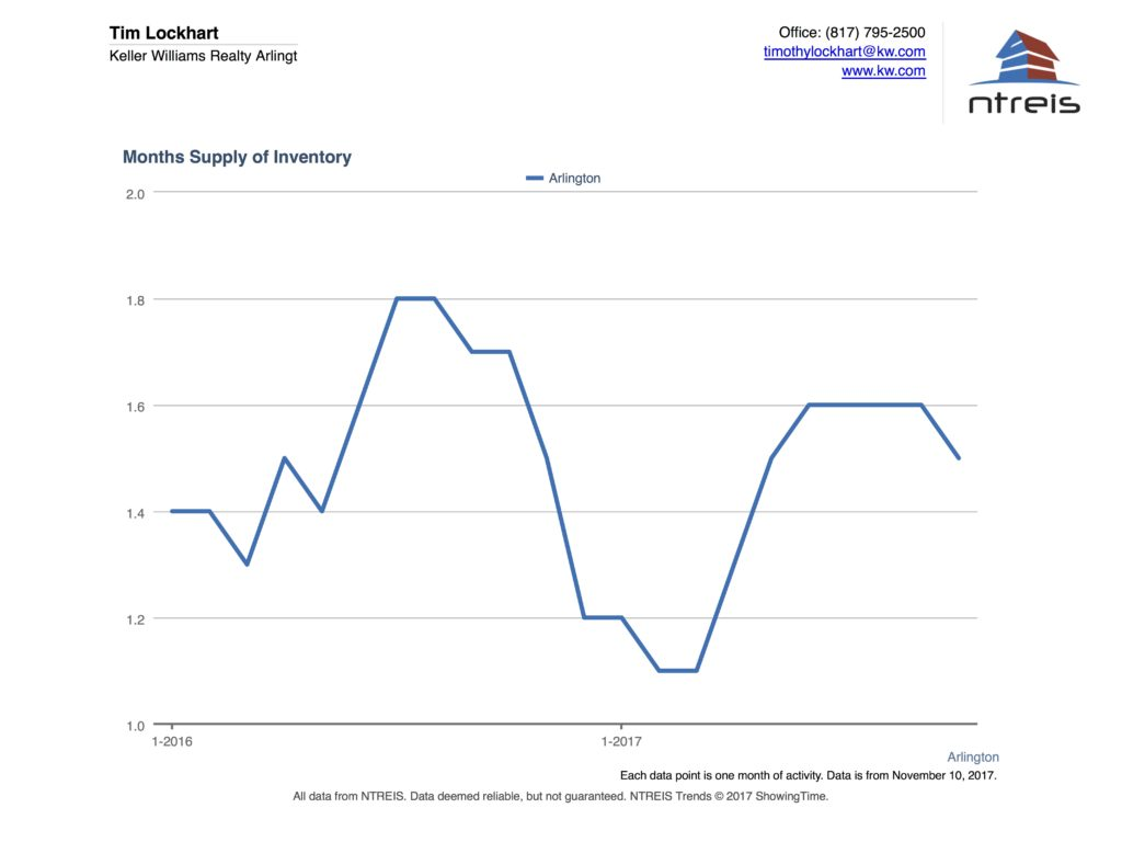 Graph of months of supply of inventory for Arlington TX real estate market Oct 2017
