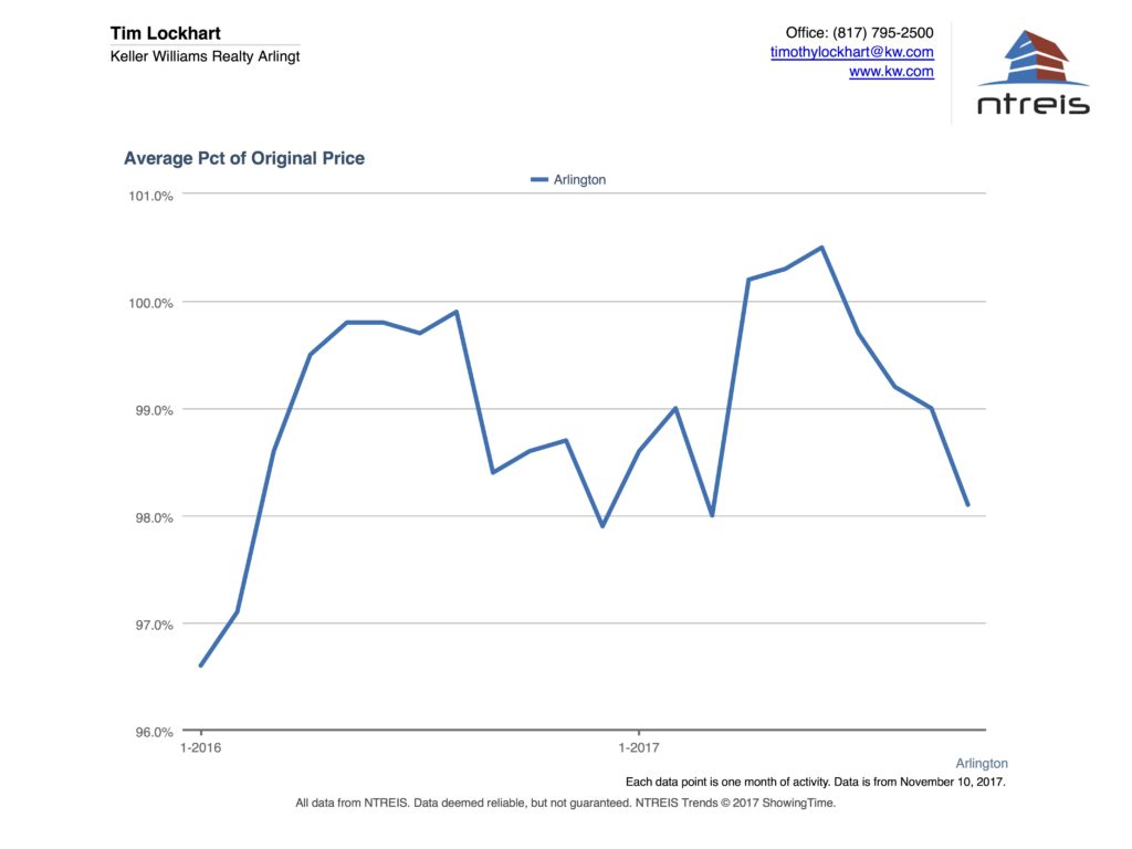 Graph showing the percent of sales price vs. list price for homes for sale in Arlington TX