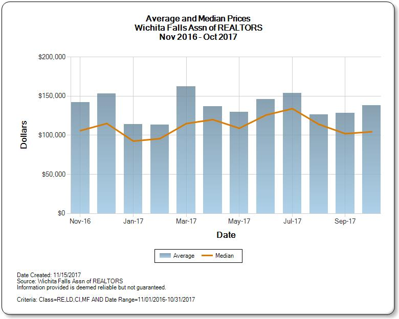 graph of average and median prices for Wichita Falls Homes for Sale