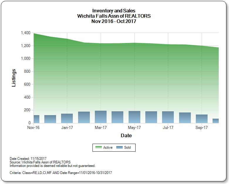 Graph of inventory of homes for sale in Wichita Falls TX