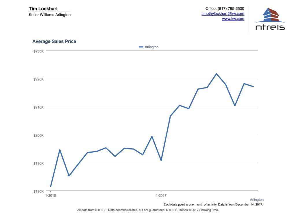 Graph of the average sales price of homes for sale in the Arlington TX real estate market
