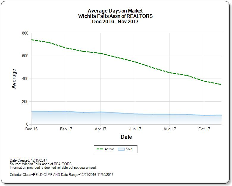 Graph of the Average Days on Market for the Wichita Falls Real Estate Market November 2017