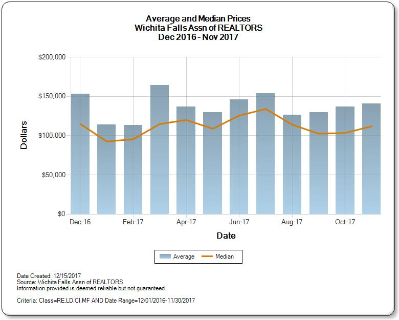 Graph showing the average and median price of homes for sale in the Wichita Falls Real Estate Market