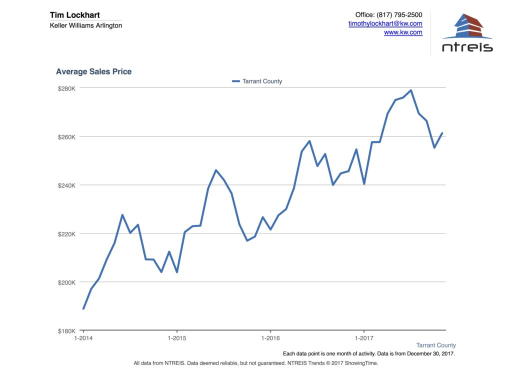 Graph of Average Sales Price Tarrant County Real Estate Nov 2017