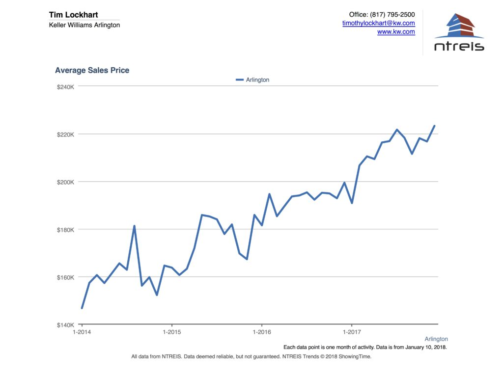 Graph of Average Sales Price for homes in the Arlington TX real estate market