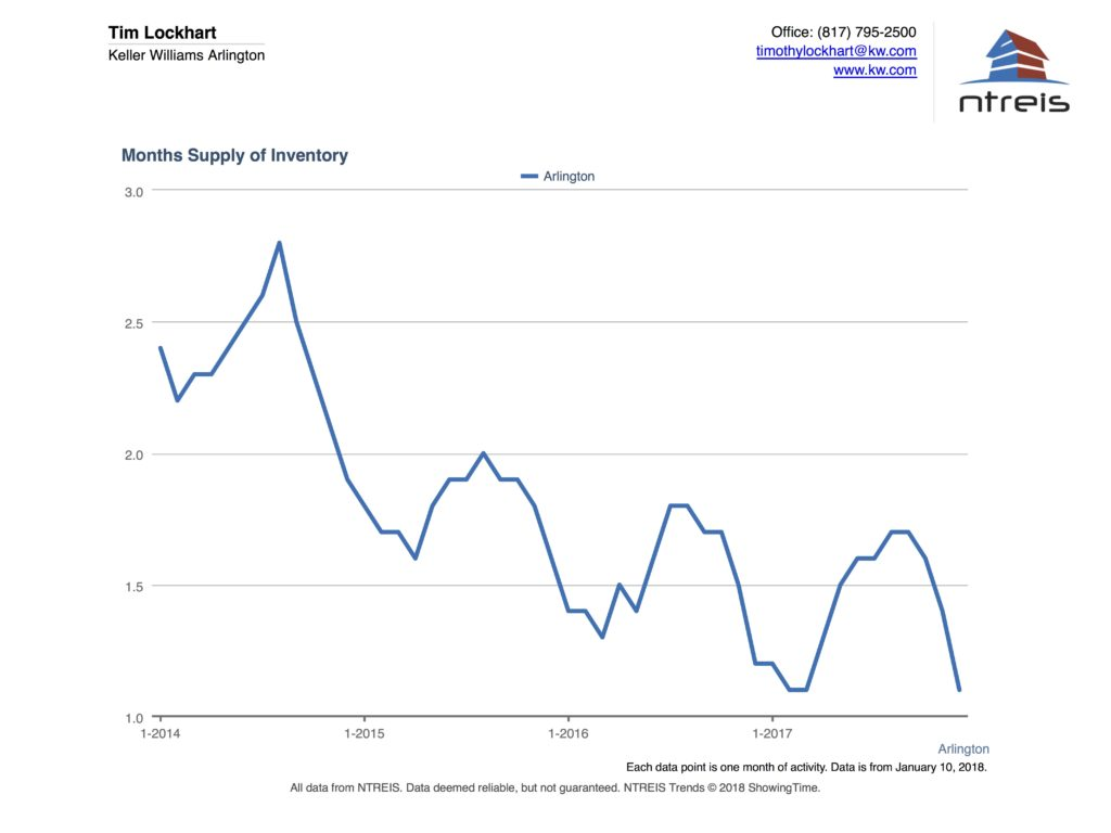 Graph of Months of Supply of homes for sale in the Arlington TX Real Estate Market