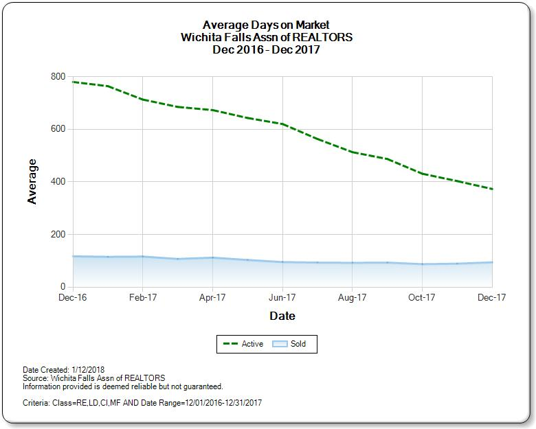 Graph of Average Days on Market for Wichita Falls Real Estate