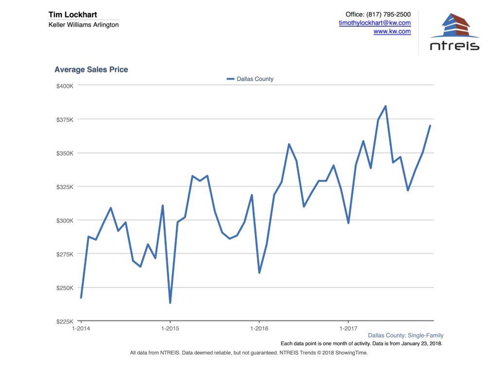 Graph of Average Sales Price in Dallas County Real Estate December 2017