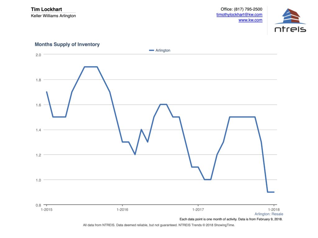 Graph of Months of supply of inventory for Arlington TX real estate market Jan 2018