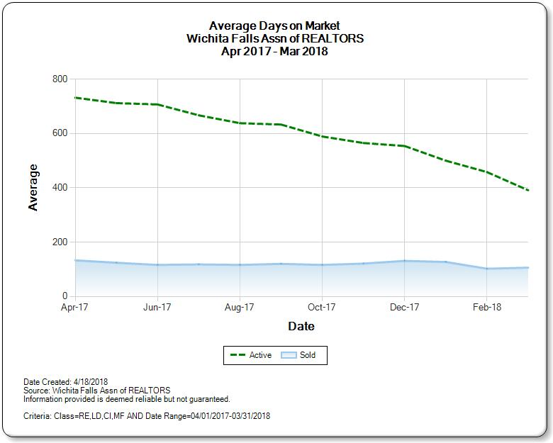 Graph of Average days on market for homes for sale in Wichita Falls real estate market April 2018