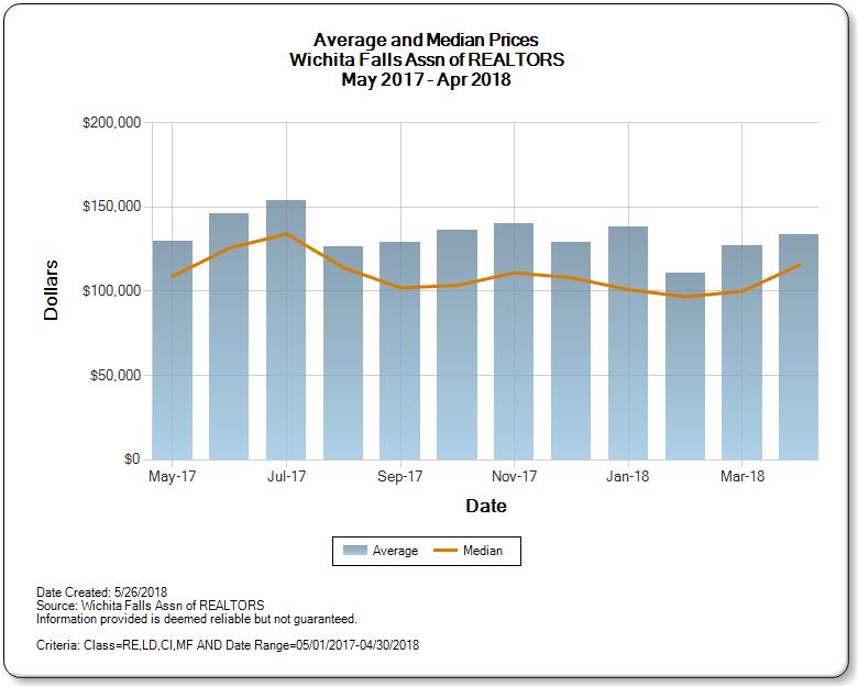 Graph of Average median price of homes for sale in Wichita Falls real estate market