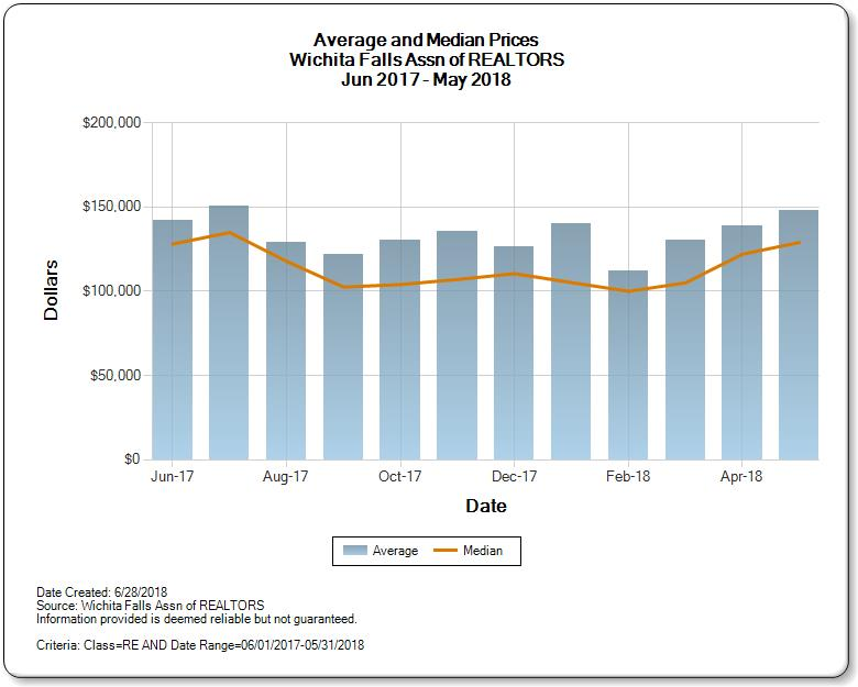 Graph of Average and Median Prices for Wichita Falls Real Estate Market