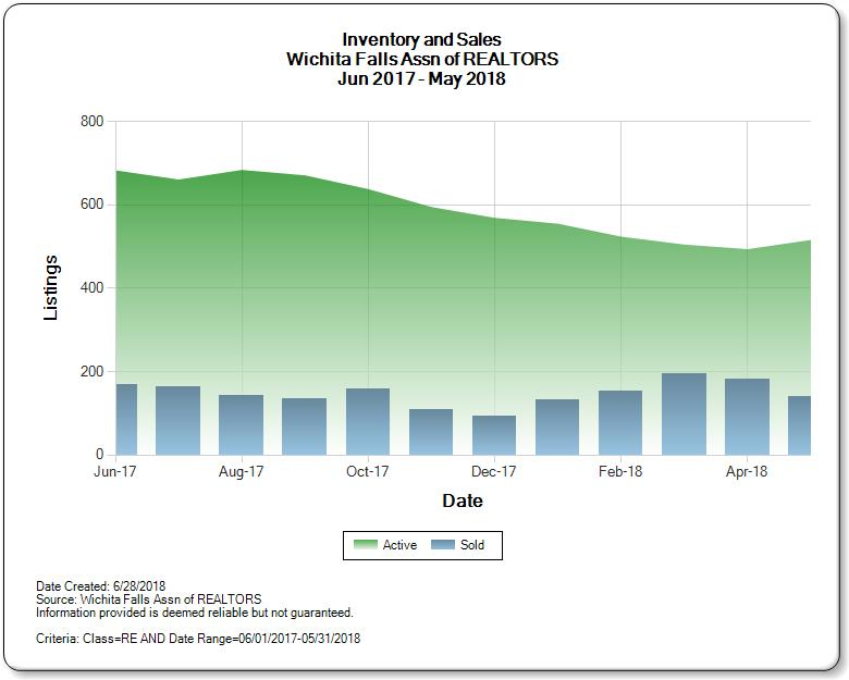 Inventory vs. sales for Wichita Falls Real Estate market May 2018