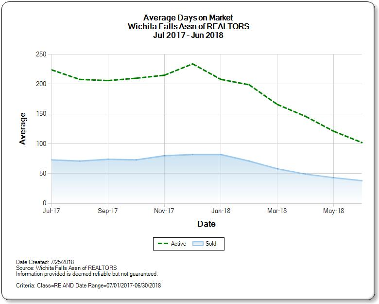 Graph of Average Days on Market for Homes for Sale Wichita Falls Real Estate Market for June 2018