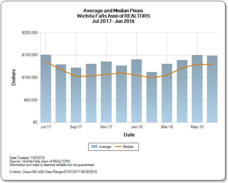 Graph of Average and Median Prices for Homes for Sale in Wichita Falls Real Estate Market June 2018